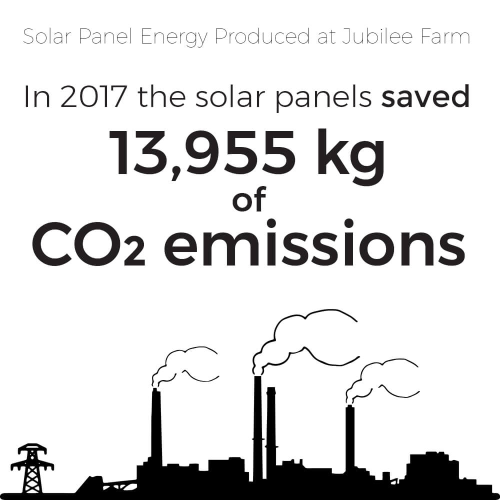 energy saved is energy produced